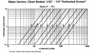 Pressure Drop Chart Basket Strainer Cast 150b1 Series Pressure Drop Vs Flow Rate