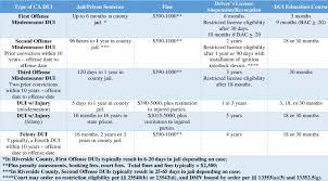 Dui Penalty Chart Penalties For Temecula Murrieta Dui Charges Temecula