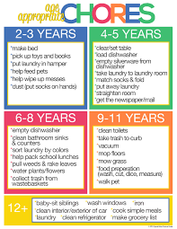 Why Our Kids Should Do Age Appropriate Chores Charts