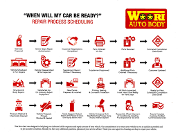 Body Shop Work Flow Chart Car Manufacturing Process Flow Chart Toyota Pdf Woori Auto
