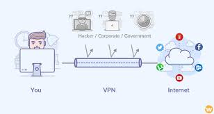 A vpn, or virtual private network, is an easy way to improve your online privacy. Virtual Private Network Vpn A Very Detailed Guide For Newbies Whsr