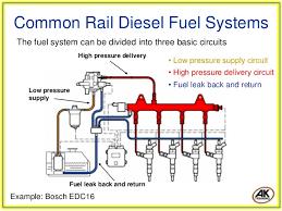 common rail diesel fuel systems bosch edc16 denso ecd u2p 6 common rail diesel fuel systems