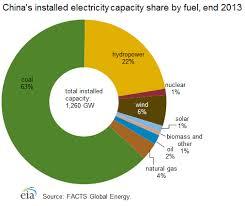 Doe Fuel Surcharge Chart Matrix China International Analysis U S Energy Information