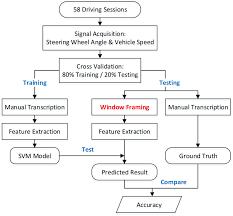 Science Experiment Chart Flow Chart Of Experiment Procedure Download Scientific Diagram