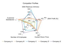 Excel Radar Chart With Different Scales A Critique Of Radar Charts