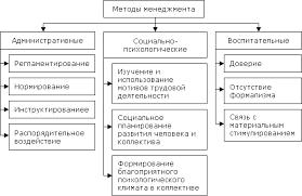 Реферат Командно административные методы управления на  Командно административные методы управления на предприятии amp quot Беларуськалий amp