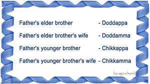 Family Relations Chart English Family Relationship Names In Kannada