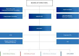 Committee Organization Chart Group Organization Chart Minor International Mint