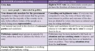 Should Not Be Essay Compulsory Made Voting