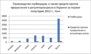 врожайності сільськогосподарських культур україна 2012