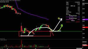 Party City Stock Chart Party City Prty Stock Chart Technical Analysis For 11 14 19