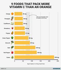 Vitamin C Chart Fruits Www Bedowntowndaytona Com