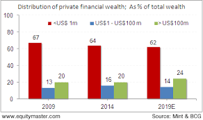 Wealth Distribution Graph Of Indian Households Chart Of