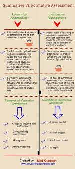 Formative Vs Summative Assessment Venn Diagram Pin By Lee Alaska On Education Assessment Evaluation Pinterest