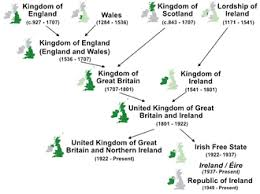 British Actions And Colonial Reactions Chart History Of The Formation Of The United Kingdom Wikipedia