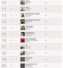 Uk Album Charts 2010 Abba Fans Blog Agnethas Album Uk Album Chart Position