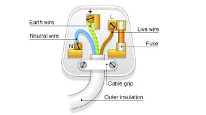 bbc standard grade bitesize physics from the wall socket wiring a plug