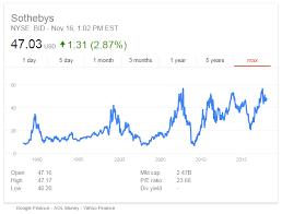 Gold Price Flat As Half Billion Da Vinci Sale Sees Stocks