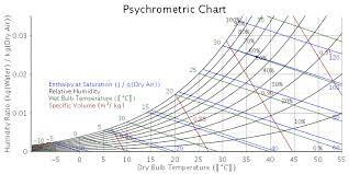 Thermophysicaldata Maple Programming Help