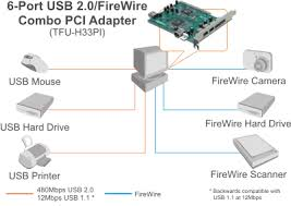 trendnet products tfu h33pi 6 port usb firewire combination di tfu h33pi 1 gif