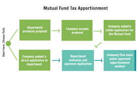 Mutual Fund Flow Chart Mutual Fund Tax Apportionment Department Of Economic