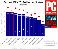 Internet Speed Chart Internet Access Speed And Technology In The World Today