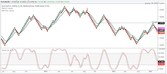 Renko Chart Vs Candlestick Trading With Renko Charts Profitf Website For Forex