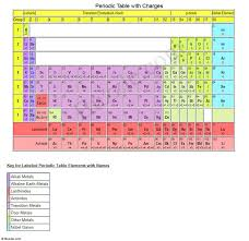 Printable Periodic Table of Elements with Names
