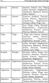 Jaimini Astrology Chart Free Predicting Through Jaimini Astrology