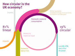 circular   sankey diagramshow circular is the uk economy
