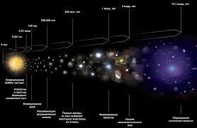 Вселенная Диаграмма Вселенной Лямбда cbr от Большого Взрыва к нашей эре