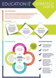 Strategic Planning Framework Strategic Plan Department Of Education