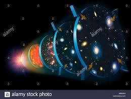 Ilustración de la expansión del Universo. El Cosmos comenzó a 13,7 mil  millones de años, en un evento llamado el Big Bang (izquierda).  Inmediatamente empezó a expandirse y refrigeración (fase 1). Finalmente,