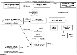 Iranian Government Flow Chart Structure Of The Iranian Government Intellectual Takeout