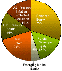 Balanced Investment Portfolio Pie Chart Yales Money Guru Shares Wisdom With Masses Npr