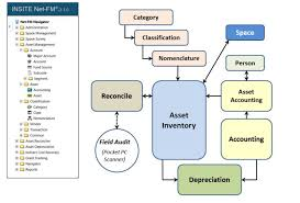 Classification Of Accounts Chart Asset Management Insite