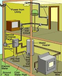 home wiring systems electricidad casa y proyectos home wiring systems