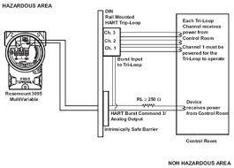 hart wiring diagram hart image wiring diagram rosemount 333 hart tri loop signal converter rosemount on hart wiring diagram