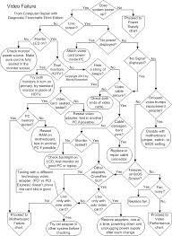 Computer Build Chart Build A Pc Diagnostic Flow Charts Techspot Forums