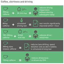 Caffeine And Mental Alertness Part 1 Coffee And Health