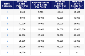 Hyatt Award Chart Hyatt Announces Award Chart Changes 259 Hotels Changing