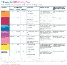 Dash Diet Servings Chart Dash Cooking With Kathy Man