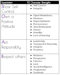 Policies And Procedures Behavior Expectations How We