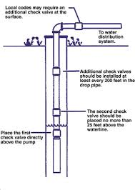submersible pumps and multiple check valves? terry love plumbing Grundfos Submersible Pump Wiring Diagram submersible pumps and multiple check valves? grundfos submersible pump installation manual