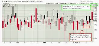 Trin Chart The Keystone Speculator Trin Arms Index Daily Chart
