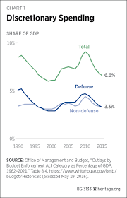 Growth Of Us Government Chart Causes Of The Federal Governments Unsustainable Spending