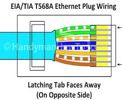 cat 5 wiring diagram t568b fantastic t568a rj45 plug wiring rj45 · cat 5 wiring diagram t568b cleaver cat6 t568a wiring smart wiring diagrams u2022 5
