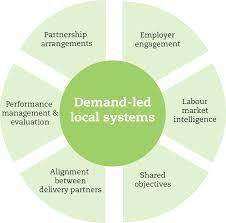 key elements of a demand led local system for employment and figure 2 six key elements of a demand led employment and skills system