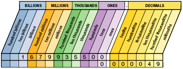 Decimal Point Places Chart Grade 6 Operations With Decimals And Powers Of Ten Overview