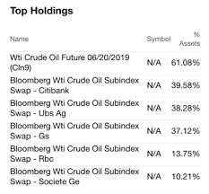 Crude Oil Falls On Inventory Builds And Bearish Sentiment In
